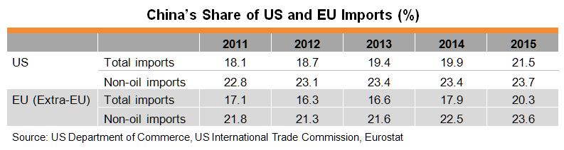 Table: China's Share of US and EU Imports (%)
