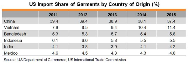 Table: US Import Share of Garments by Country of Origin (%)