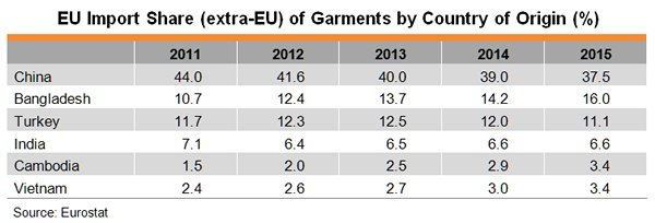 Table: EU Import Share (extra-EU) of Garments by Country of Origin (%)