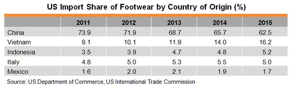 Table: US Import Share of Footwear by Country of Origin (%)