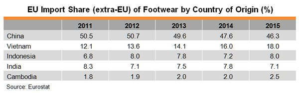 Table: EU Import Share (extra-EU) of Footwear by Country of Origin (%)