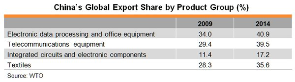 Table: China's Global Export Share by Product Group (%)