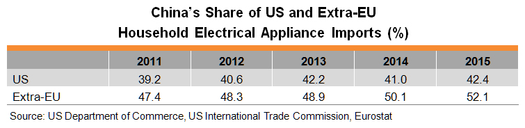 Table: China's Share of US and Extra-EU Household Electrical Appliance Imports (%)