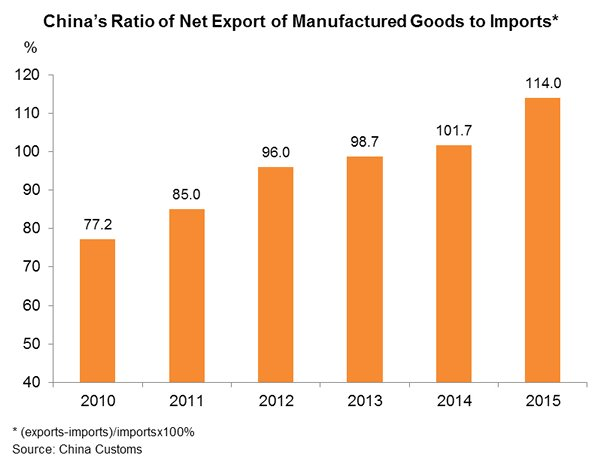 Chart: China's Ratio of Net Export of Manufactured Goods to Imports*