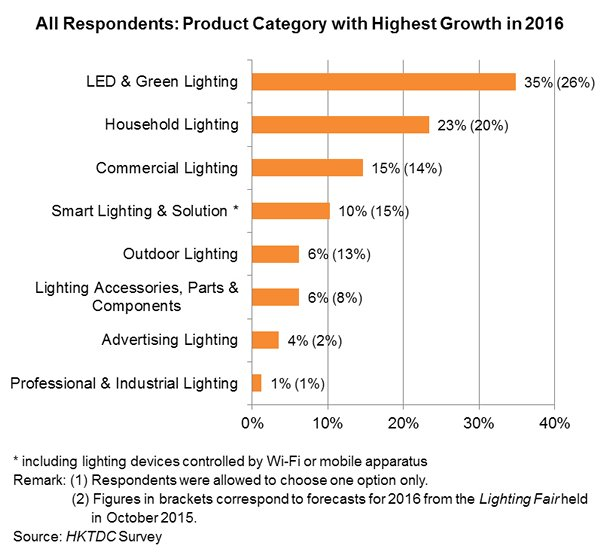 Chart: All Respondents: Product Category with Highest Growth in 2016