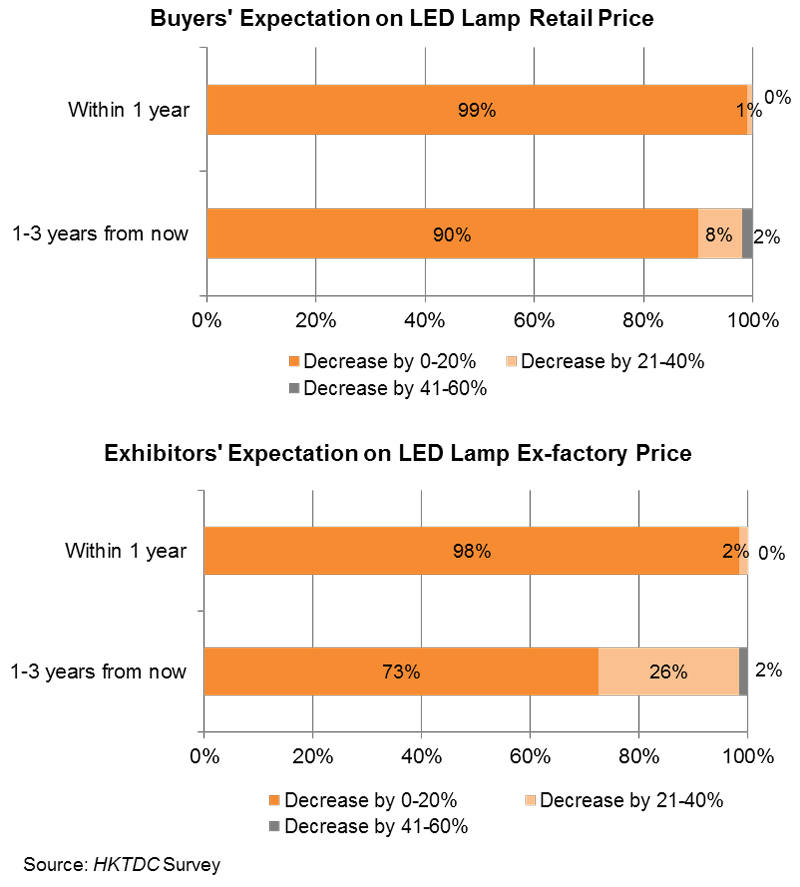 Chart: Buyers'_Exhibitors' Expectation on LED Lamp