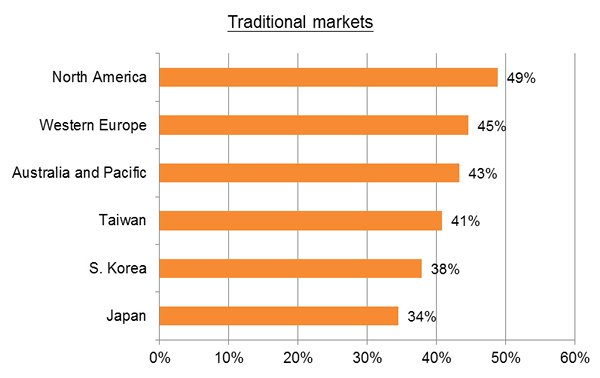 Chart: Traditional markets
