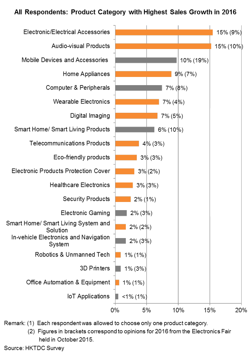 Chart: All Respondents: Product Category with Highest Sales Growth in 2016