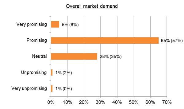 Chart: Overall market demand