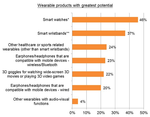 Chart: Wearable products with greatest potential