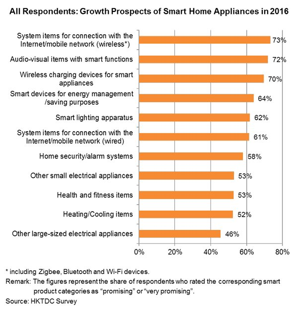 Chart: All Respondents: Growth Prospects of Smart Home Appliances in 2016