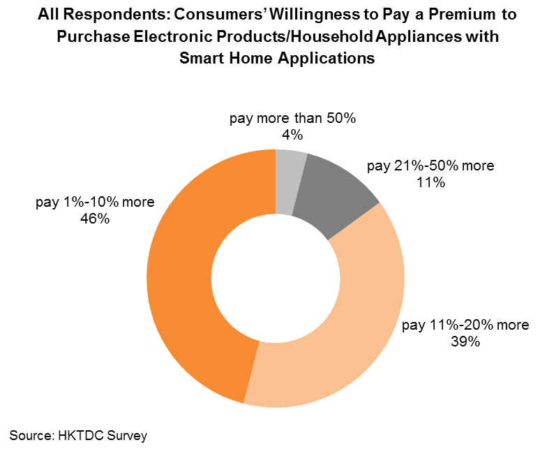 Chart: All Respondents: Consumers' Willingness to Pay a Premium to Purchase Electronic Products