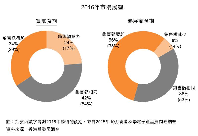 图:2016年市场展望