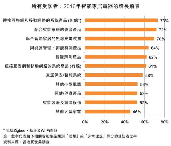 图:所有受访者:2016年智能家居电器的增长前景