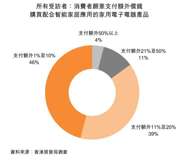 图:所有受访者:消费者愿意支付额外价钱购买配合智能家居应用的家用电子电器产品