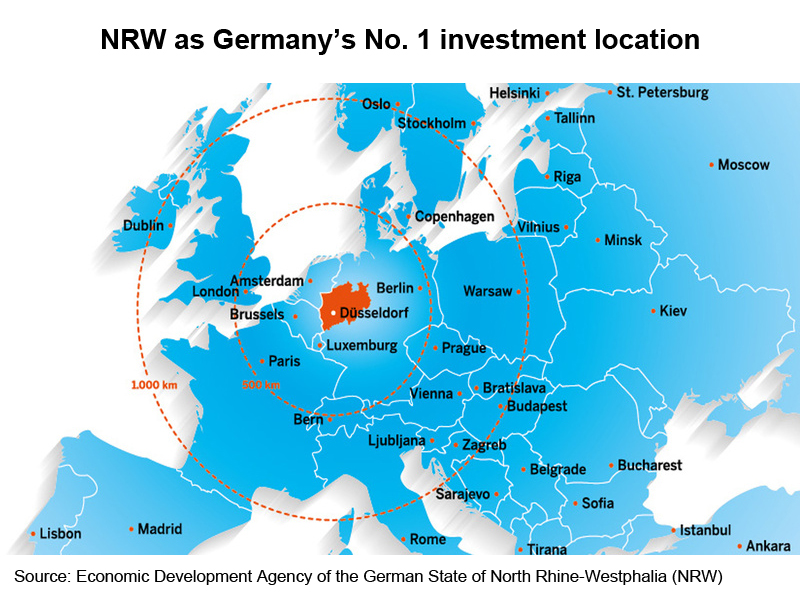 Picture: NRW as Germany No. 1 investment location