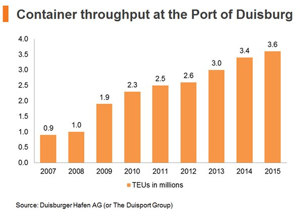Chart: Container throughput at the Port of Duisburg