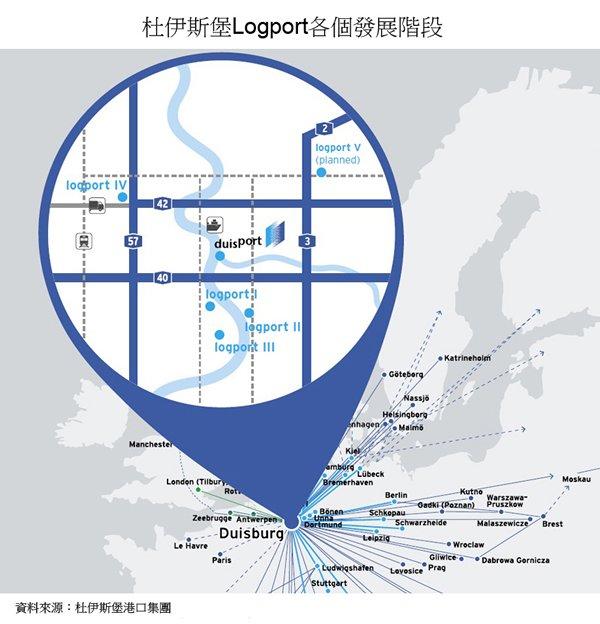 图: 杜伊斯堡Logport各个发展阶段