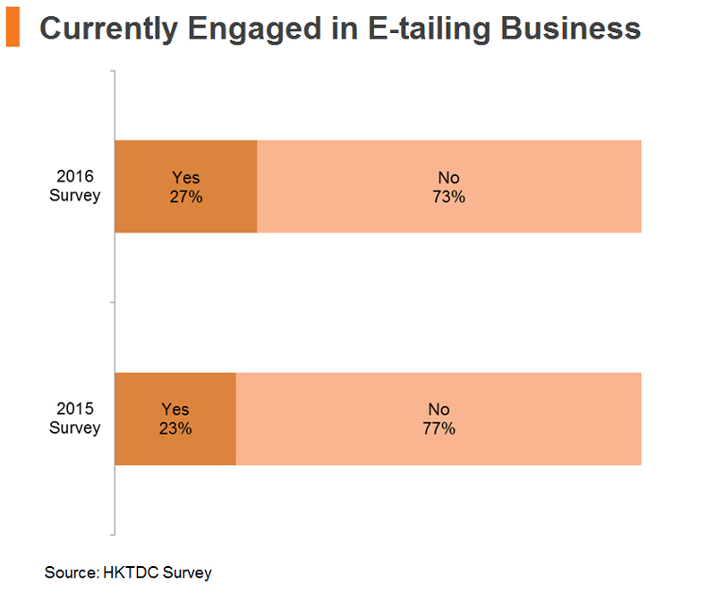 Chart: Currently Engaged in E-tailing Business