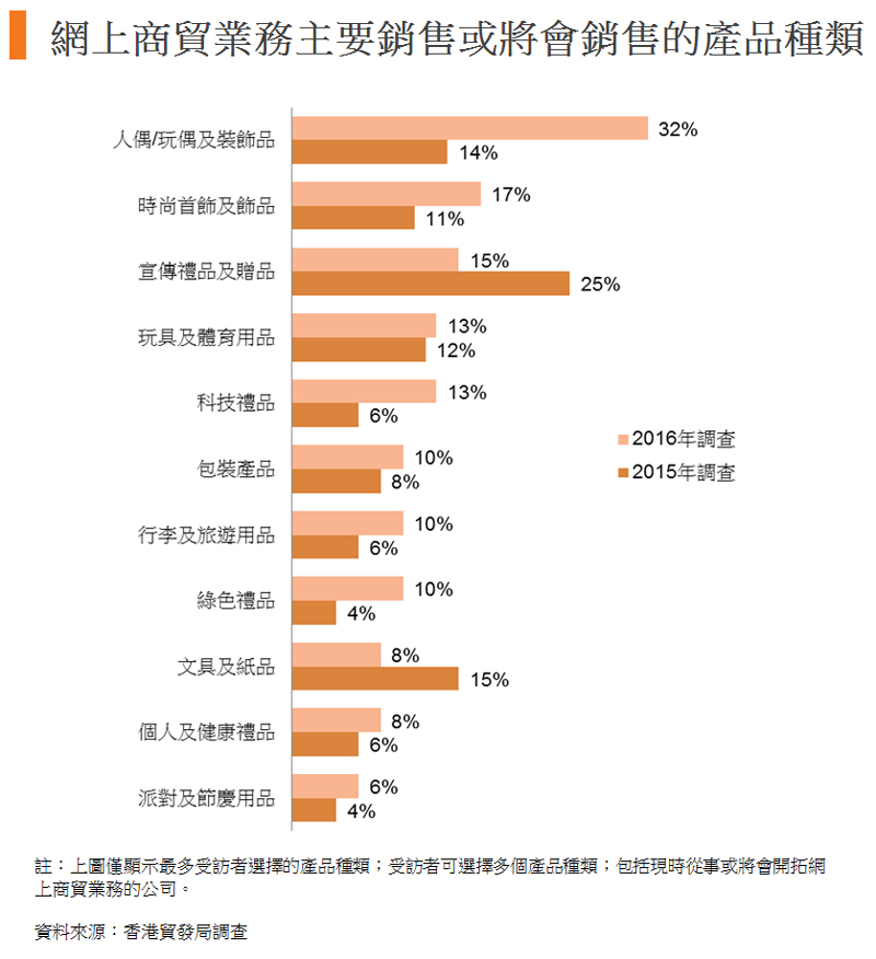 圖:網上商貿業務主要銷售或將會銷售的產品種類