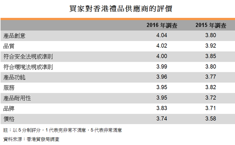 表:買家對香港禮品供應商的評價