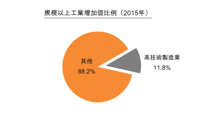 圖:規模以上工業增加值比例(2015年)