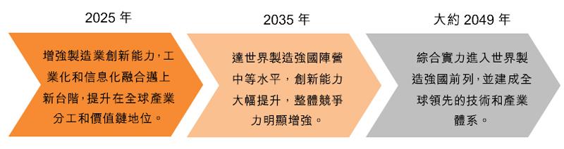 圖:《中國製造2025》實現製造強國目標路線圖