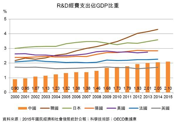 圖:R&D經費支出佔GDP比重