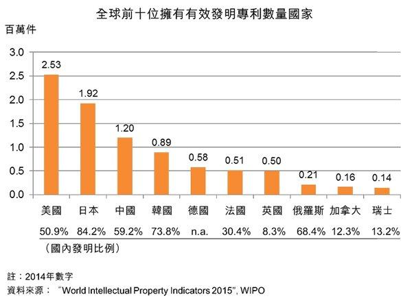 圖:全球前十位擁有有效發明專利數量國家
