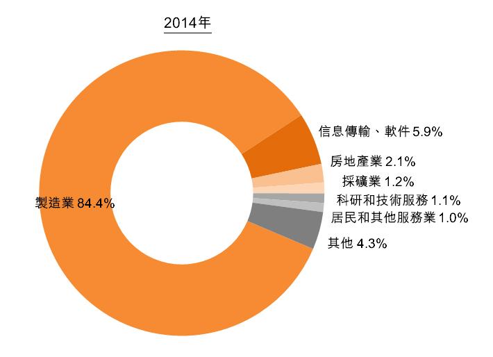 圖:中國引進外國技術概況