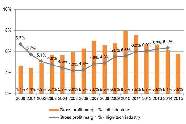 Chart: Growth of Industrial Enterprises in China