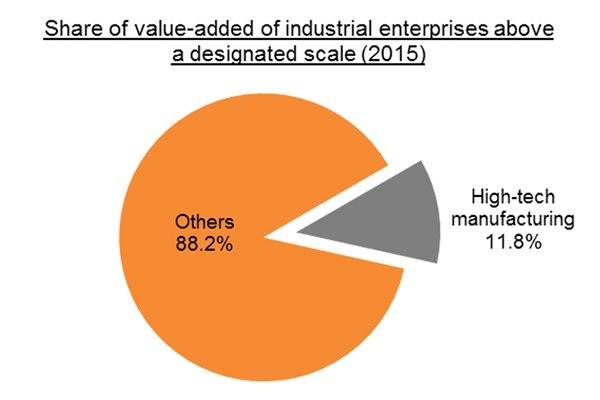 Chart: Share of value-added of industrial enterprises above a designated scale (2015)