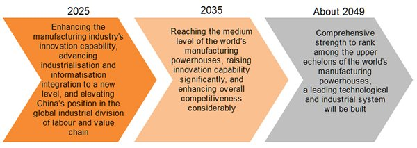 Chart: Made in China 2025 Roadmap for Building China into a Manufacturing Powerhouse