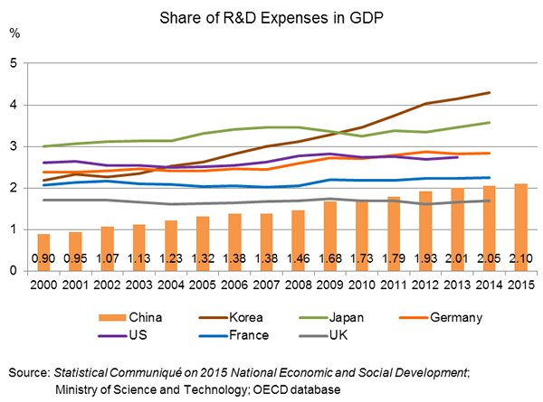 Chart: Share of R&D Expenses in GDP