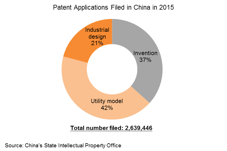 Chart: Patent Applications Filed in China in 2015