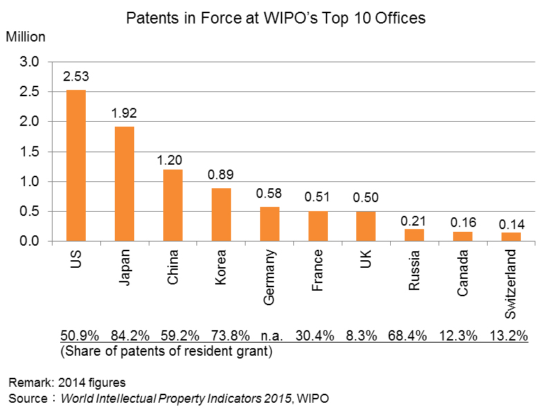 Chart: Patents in Force at WIPO's Top 10 Offices
