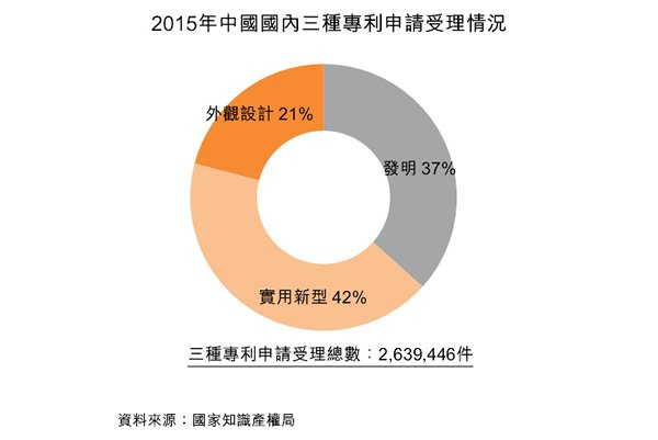 圖:2015年中國國內三種專利申請受理情況