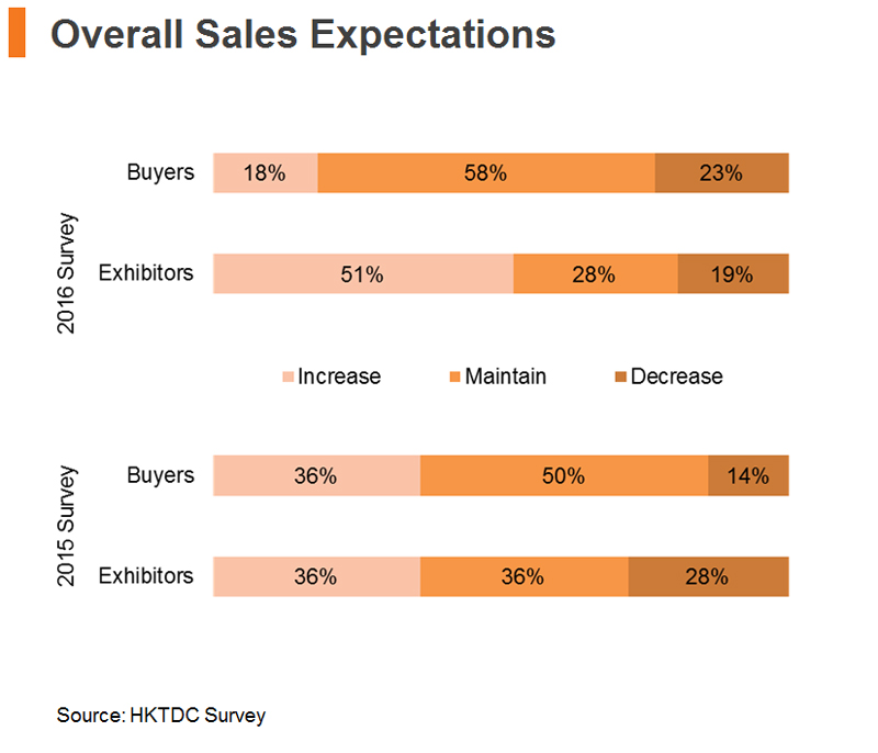 Chart: Overall Sales Expectations