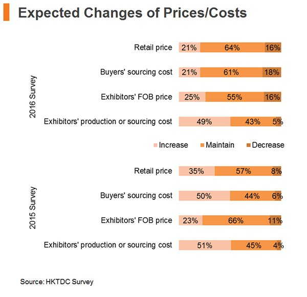 Chart: Expected Changes of Price and Costs