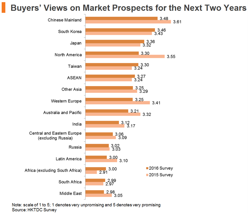 Chart: Buyers Views on Market Prospects for the Next Two Years