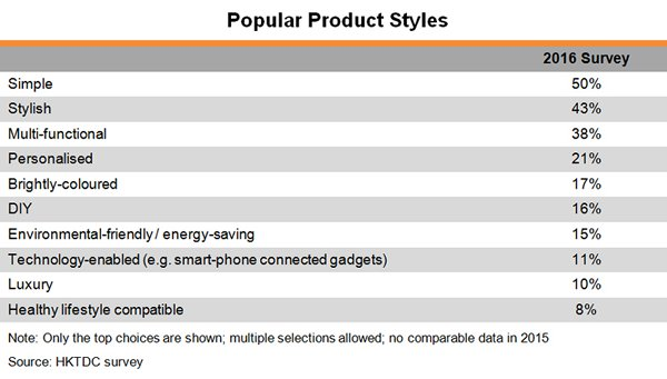 Chart: Popular Product Styles