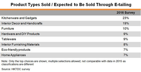 Table: Product Types Sold and Expected to Be Sold Through E-tailing