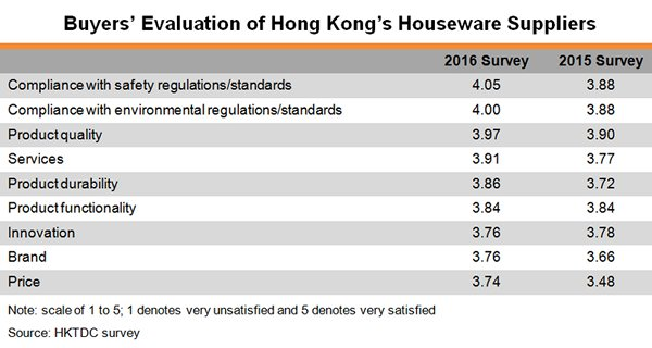 Table: Buyers Evaluation of Hong Kong Houseware Suppliers