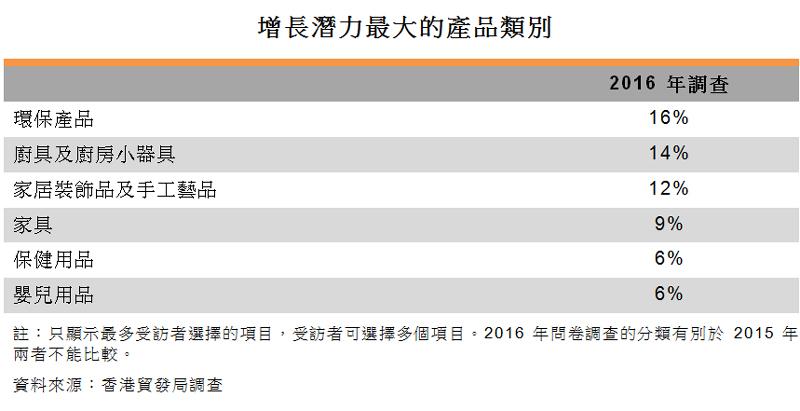 表:增长潜力最大的产品类别