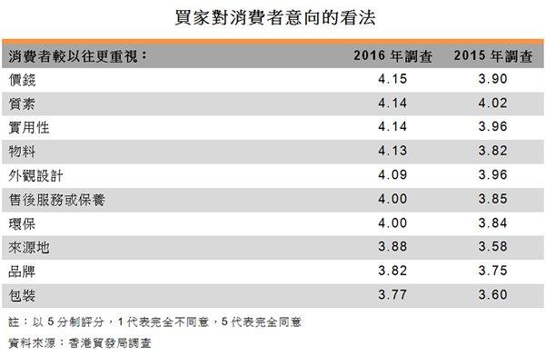 表:買家對消費者意向的看法
