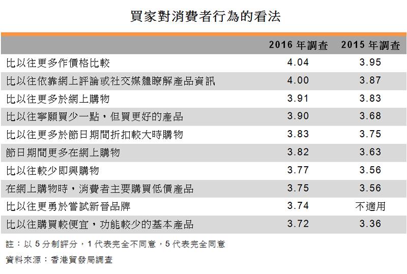 表:买家对消费者行为的看法