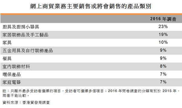 表:網上商貿業務主要銷售或將會銷售的產品類別