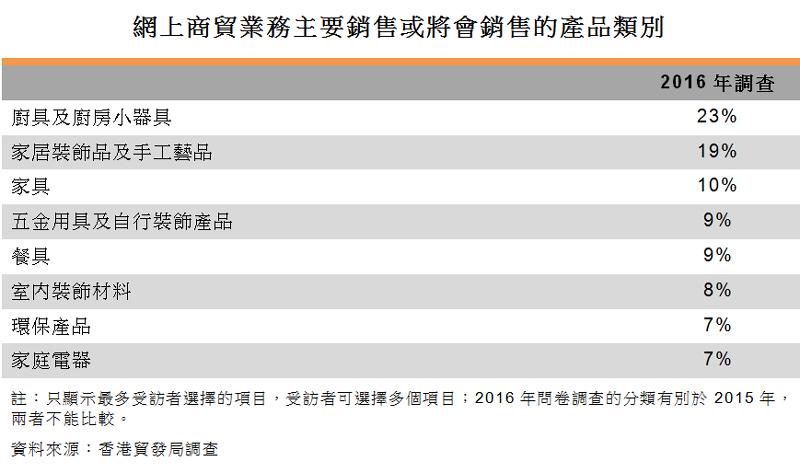 表:网上商贸业务主要销售或将会销售的产品类别