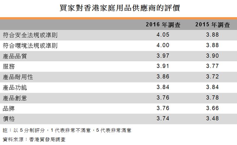 表:買家對香港家庭用品供應商的評價