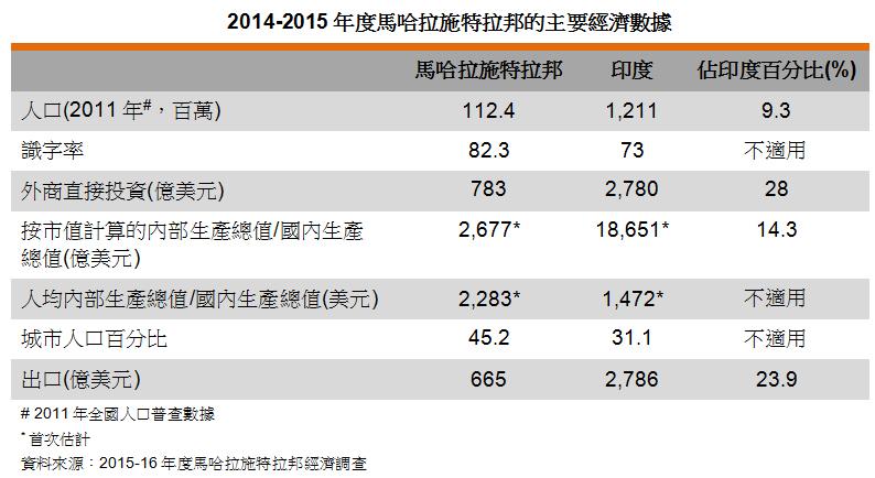 表: 2014-2015年度馬哈拉施特拉邦的主要經濟數據